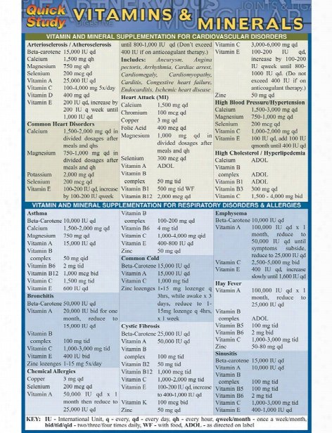Barcharts Barcharts Vitamins And Minerals Pocket Guide - Unisex - Medical Supplies